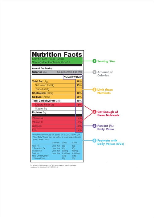 Understanding and Reading Food Labels and Nutrition Facts - USDA annotated food label